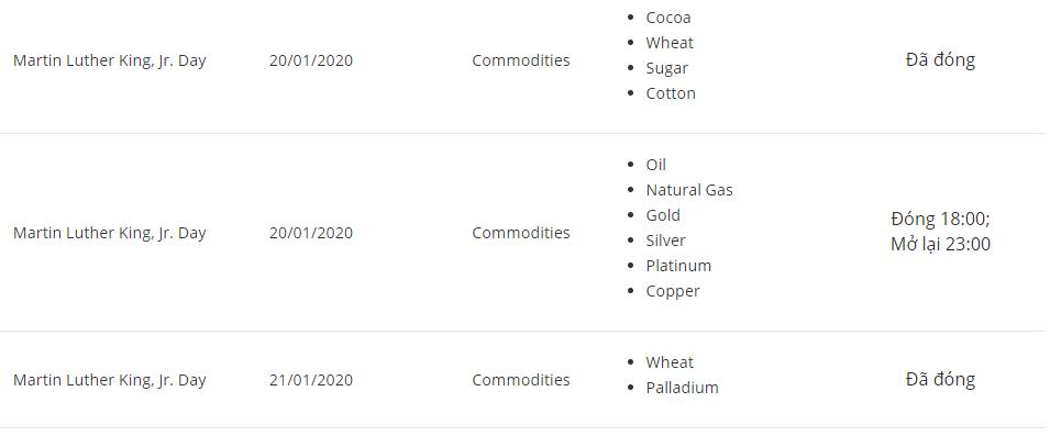 Những thay đổi về lịch giao dịch thị trường của sàn eToro trong tháng 01/2020